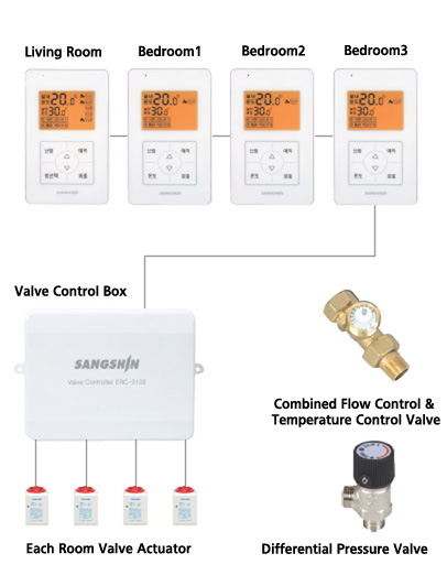 Individual Heating Hot Water Header – Temperature Control System ...